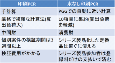 121004PCR comparison.png