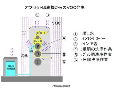 offset VOC mechanism.jpg