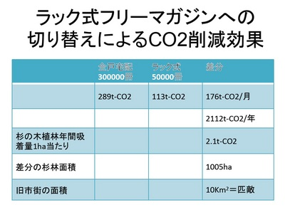 racked free magazine-CO2  reduction.jpg