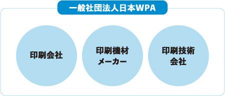 一般社団法人日本WPA 印刷会社 印刷機材メーカー 印刷技術会社
